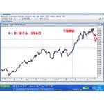 FX投資で勝つために